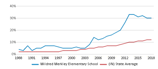 This chart display the percentage of Hispanic students in Mildred Merkley Elementary School and the percentage of Hispanic public school students in Indiana by year, with the latest 2017-18 school year data.
