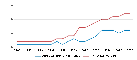 This chart display the percentage of Hispanic students in Andrews Elementary School and the percentage of Hispanic public school students in Indiana by year, with the latest 2017-18 school year data.