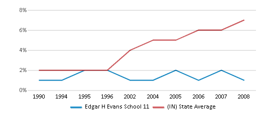 This chart display the percentage of Hispanic students in Edgar H Evans School 11 and the percentage of Hispanic public school students in Indiana by year, with the latest 2007-08 school year data.