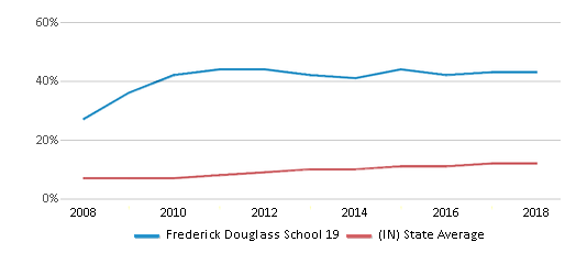 This chart display the percentage of Hispanic students in Frederick Douglass School 19 and the percentage of Hispanic public school students in Indiana by year, with the latest 2017-18 school year data.