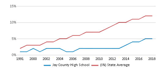 This chart display the percentage of Hispanic students in Jay County High School and the percentage of Hispanic public school students in Indiana by year, with the latest 2017-18 school year data.