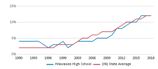 This chart display the percentage of Hispanic students in Wawasee High School and the percentage of Hispanic public school students in Indiana by year, with the latest 2017-18 school year data.