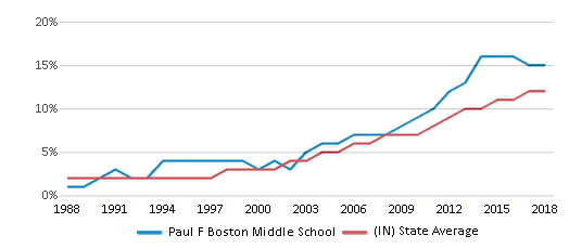 This chart display the percentage of Hispanic students in Paul F Boston Middle School and the percentage of Hispanic public school students in Indiana by year, with the latest 2017-18 school year data.