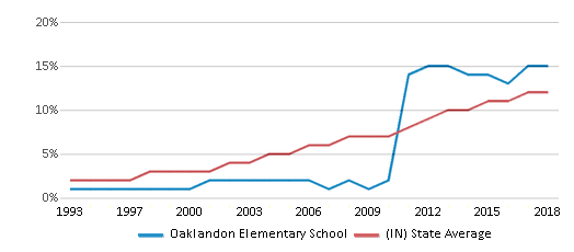 This chart display the percentage of Hispanic students in Oaklandon Elementary School and the percentage of Hispanic public school students in Indiana by year, with the latest 2017-18 school year data.