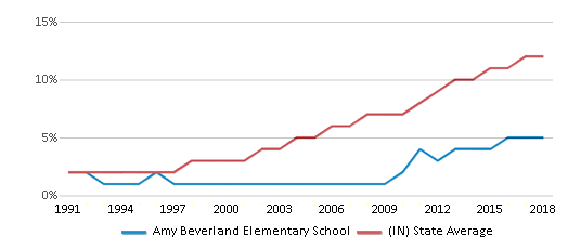 This chart display the percentage of Hispanic students in Amy Beverland Elementary School and the percentage of Hispanic public school students in Indiana by year, with the latest 2017-18 school year data.