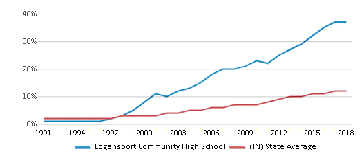 This chart display the percentage of Hispanic students in Logansport Community High School and the percentage of Hispanic public school students in Indiana by year, with the latest 2017-18 school year data.