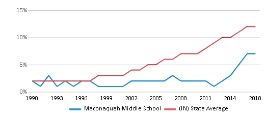 This chart display the percentage of Hispanic students in Maconaquah Middle School and the percentage of Hispanic public school students in Indiana by year, with the latest 2017-18 school year data.