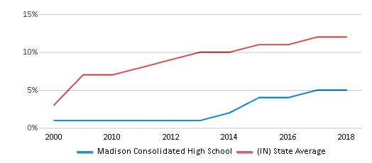 This chart display the percentage of Hispanic students in Madison Consolidated High School and the percentage of Hispanic public school students in Indiana by year, with the latest 2017-18 school year data.
