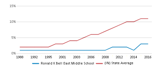 This chart display the percentage of Hispanic students in Ronald K Bell East Middle School and the percentage of Hispanic public school students in Indiana by year, with the latest 2015-16 school year data.