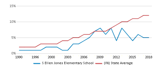This chart display the percentage of Hispanic students in S Ellen Jones Elementary School and the percentage of Hispanic public school students in Indiana by year, with the latest 2017-18 school year data.