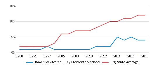 This chart display the percentage of Hispanic students in James Whitcomb Riley Elementary School and the percentage of Hispanic public school students in Indiana by year, with the latest 2017-18 school year data.