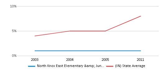 This chart display the percentage of Hispanic students in North Knox East Elementary & Junior High School and the percentage of Hispanic public school students in Indiana by year, with the latest 2010-11 school year data.