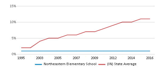 This chart display the percentage of Hispanic students in Northeastern Elementary School and the percentage of Hispanic public school students in Indiana by year, with the latest 2015-16 school year data.