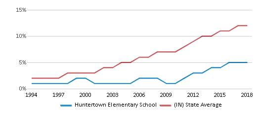 This chart display the percentage of Hispanic students in Huntertown Elementary School and the percentage of Hispanic public school students in Indiana by year, with the latest 2017-18 school year data.