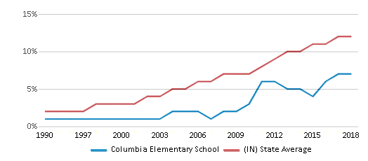 This chart display the percentage of Hispanic students in Columbia Elementary School and the percentage of Hispanic public school students in Indiana by year, with the latest 2017-18 school year data.