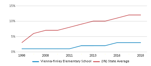 This chart display the percentage of Hispanic students in Vienna-finley Elementary School and the percentage of Hispanic public school students in Indiana by year, with the latest 2017-18 school year data.
