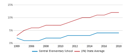 This chart display the percentage of Hispanic students in Central Elementary School and the percentage of Hispanic public school students in Indiana by year, with the latest 2017-18 school year data.