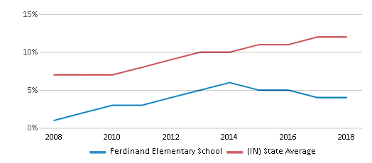 This chart display the percentage of Hispanic students in Ferdinand Elementary School and the percentage of Hispanic public school students in Indiana by year, with the latest 2017-18 school year data.