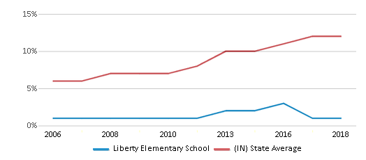 This chart display the percentage of Hispanic students in Liberty Elementary School and the percentage of Hispanic public school students in Indiana by year, with the latest 2017-18 school year data.