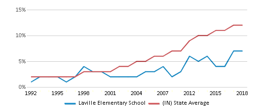 This chart display the percentage of Hispanic students in Laville Elementary School and the percentage of Hispanic public school students in Indiana by year, with the latest 2017-18 school year data.