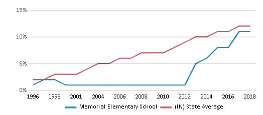This chart display the percentage of Hispanic students in Memorial Elementary School and the percentage of Hispanic public school students in Indiana by year, with the latest 2017-18 school year data.