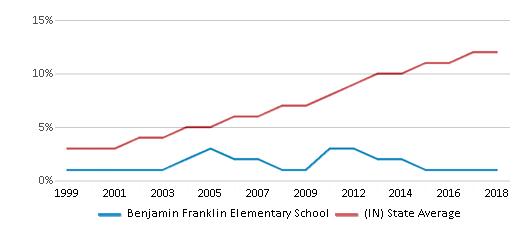 This chart display the percentage of Hispanic students in Benjamin Franklin Elementary School and the percentage of Hispanic public school students in Indiana by year, with the latest 2017-18 school year data.