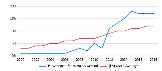 This chart display the percentage of Hispanic students in Hawthorne Elementary School and the percentage of Hispanic public school students in Indiana by year, with the latest 2017-18 school year data.