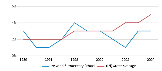 This chart display the percentage of Hispanic students in Atwood Elementary School and the percentage of Hispanic public school students in Indiana by year, with the latest 2003-04 school year data.