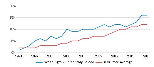 This chart display the percentage of Hispanic students in Washington Elementary School and the percentage of Hispanic public school students in Indiana by year, with the latest 2017-18 school year data.