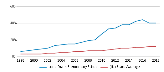This chart display the percentage of Hispanic students in Lena Dunn Elementary School and the percentage of Hispanic public school students in Indiana by year, with the latest 2017-18 school year data.