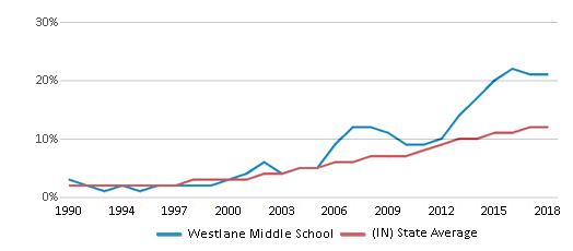 This chart display the percentage of Hispanic students in Westlane Middle School and the percentage of Hispanic public school students in Indiana by year, with the latest 2017-18 school year data.