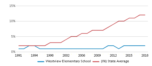 This chart display the percentage of Hispanic students in Westview Elementary School and the percentage of Hispanic public school students in Indiana by year, with the latest 2017-18 school year data.