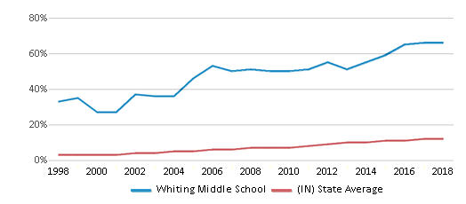 This chart display the percentage of Hispanic students in Whiting Middle School and the percentage of Hispanic public school students in Indiana by year, with the latest 2017-18 school year data.