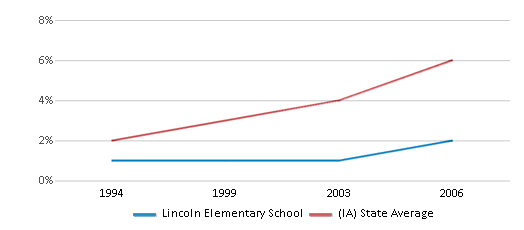 This chart display the percentage of Hispanic students in Lincoln Elementary School and the percentage of Hispanic public school students in Iowa by year, with the latest 2005-06 school year data.
