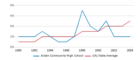This chart display the percentage of Hispanic students in Alden Community High School and the percentage of Hispanic public school students in Iowa by year, with the latest 2003-04 school year data.