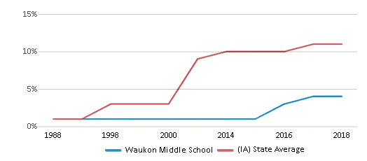 This chart display the percentage of Hispanic students in Waukon Middle School and the percentage of Hispanic public school students in Iowa by year, with the latest 2017-18 school year data.