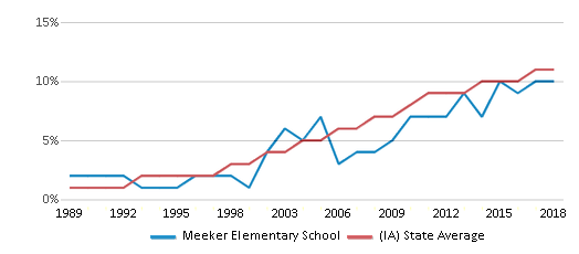 This chart display the percentage of Hispanic students in Meeker Elementary School and the percentage of Hispanic public school students in Iowa by year, with the latest 2017-18 school year data.