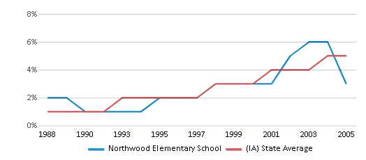 This chart display the percentage of Hispanic students in Northwood Elementary School and the percentage of Hispanic public school students in Iowa by year, with the latest 2004-05 school year data.
