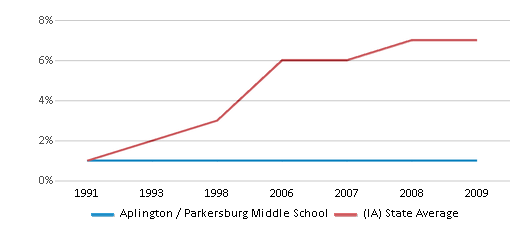 This chart display the percentage of Hispanic students in Aplington / Parkersburg Middle School and the percentage of Hispanic public school students in Iowa by year, with the latest 2008-09 school year data.
