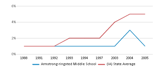 This chart display the percentage of Hispanic students in Armstrong-ringsted Middle School and the percentage of Hispanic public school students in Iowa by year, with the latest 2004-05 school year data.