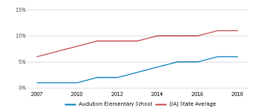 This chart display the percentage of Hispanic students in Audubon Elementary School and the percentage of Hispanic public school students in Iowa by year, with the latest 2017-18 school year data.