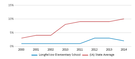 This chart display the percentage of Hispanic students in Longfellow Elementary School and the percentage of Hispanic public school students in Iowa by year, with the latest 2013-14 school year data.