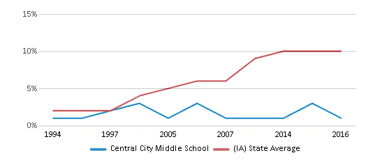 This chart display the percentage of Hispanic students in Central City Middle School and the percentage of Hispanic public school students in Iowa by year, with the latest 2015-16 school year data.