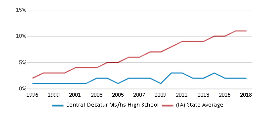 This chart display the percentage of Hispanic students in Central Decatur Ms/hs High School and the percentage of Hispanic public school students in Iowa by year, with the latest 2017-18 school year data.
