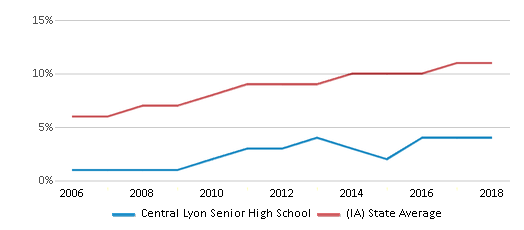 This chart display the percentage of Hispanic students in Central Lyon Senior High School and the percentage of Hispanic public school students in Iowa by year, with the latest 2017-18 school year data.