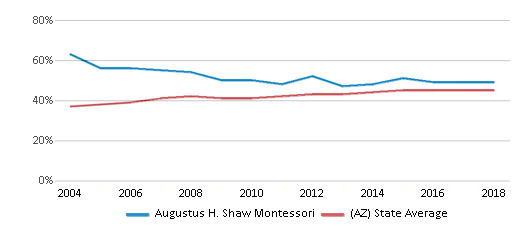 This chart display the percentage of Hispanic students in Augustus H. Shaw Montessori and the percentage of Hispanic public school students in Arizona by year, with the latest 2017-18 school year data.