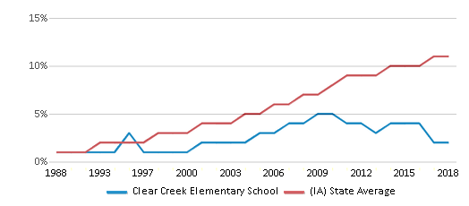 This chart display the percentage of Hispanic students in Clear Creek Elementary School and the percentage of Hispanic public school students in Iowa by year, with the latest 2017-18 school year data.