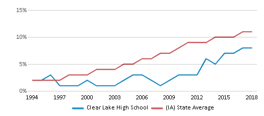 This chart display the percentage of Hispanic students in Clear Lake High School and the percentage of Hispanic public school students in Iowa by year, with the latest 2017-18 school year data.