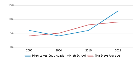 This chart display the percentage of Hispanic students in High Lakes Cntry Academy High School and the percentage of Hispanic public school students in Iowa by year, with the latest 2010-11 school year data.
