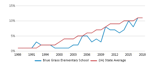 This chart display the percentage of Hispanic students in Blue Grass Elementary School and the percentage of Hispanic public school students in Iowa by year, with the latest 2017-18 school year data.